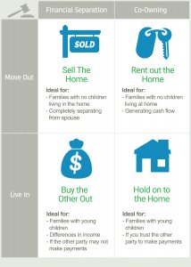 selling a home after divorce