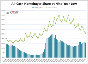 Number of houses bought with cash over the years.