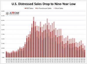 Distressed Home Sales from RealtyTrac.com. House buyers are buying fewer distressed houses because of a lower supply.