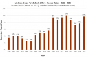 Cash Offers In Madison WI: 2017-2018