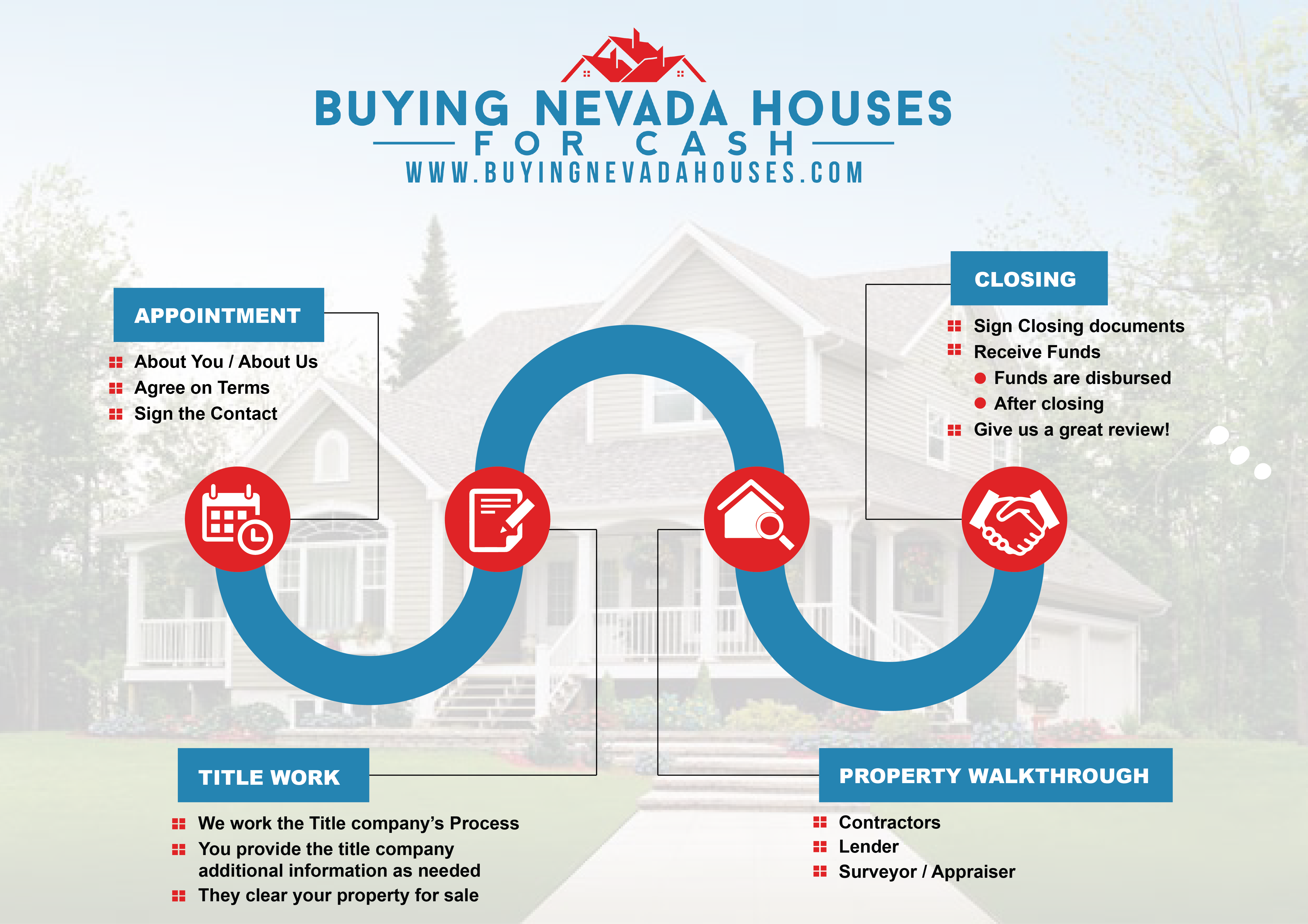 Las vegas home buying process buying nevada houses for House to buy in las vegas