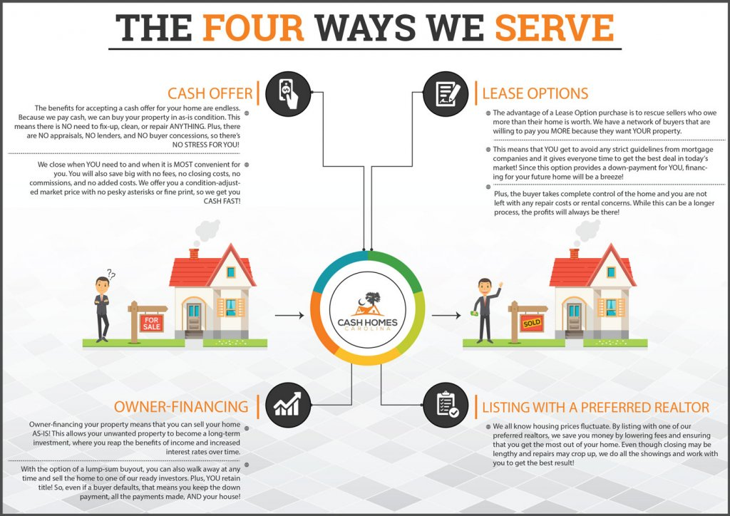 Ways We Serve