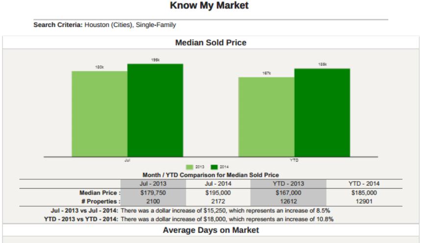 Houston Home Prices ad days  on Market
