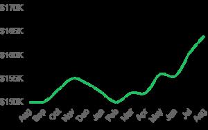 port charlotte median sales price real estate data - we buy houses cash