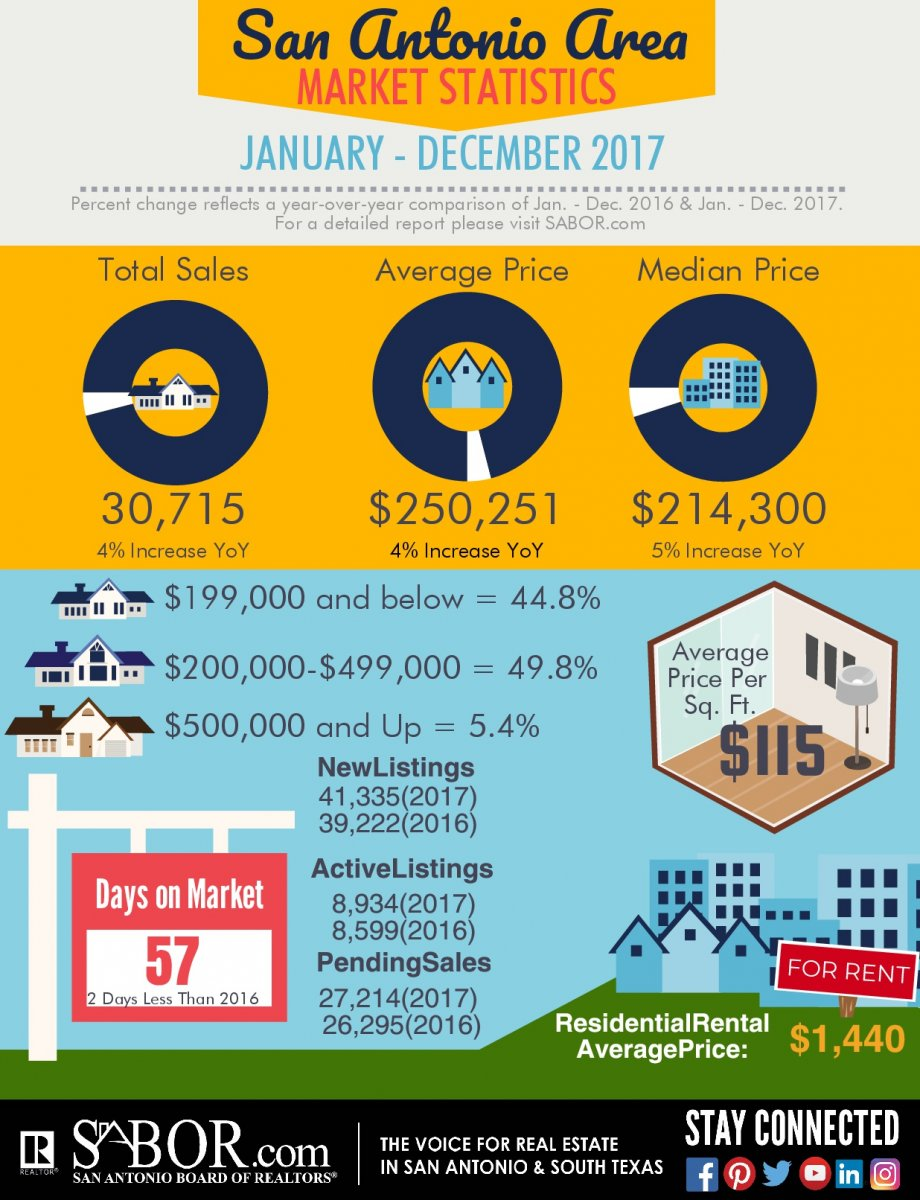 San Antonio Home Sales Market Report 2017