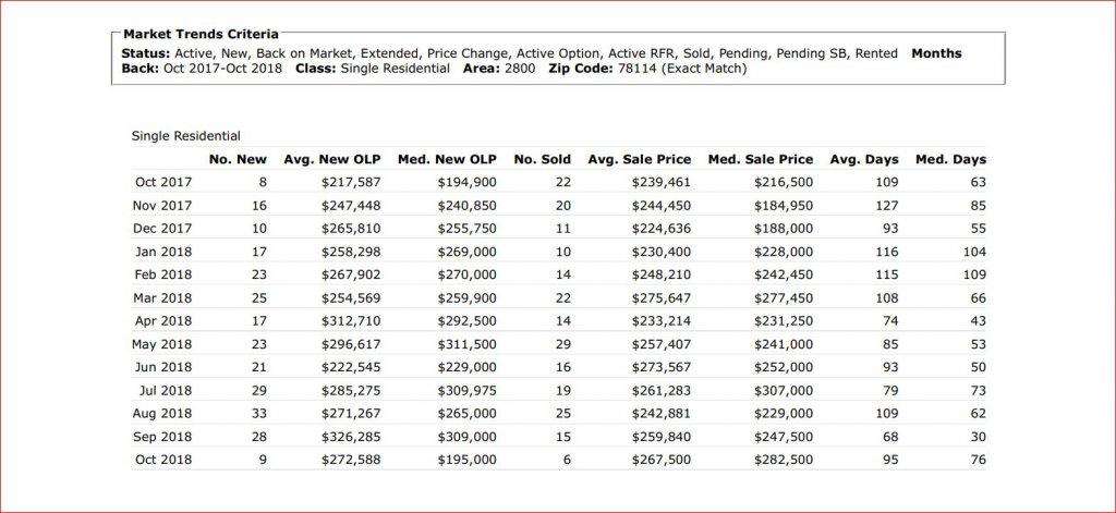 Market trends -- Floresville Tx Oct 2017 to Oct 2018