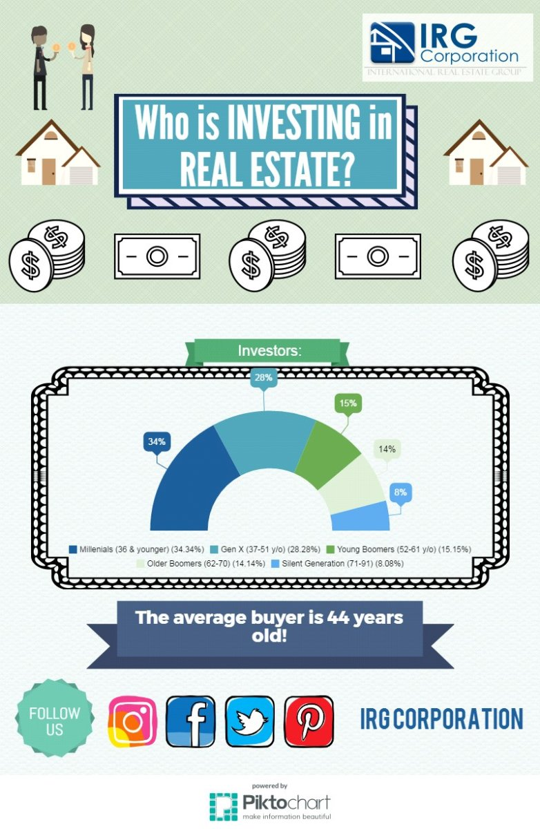 Infographic - Who is INVESTING in Real Estate?!