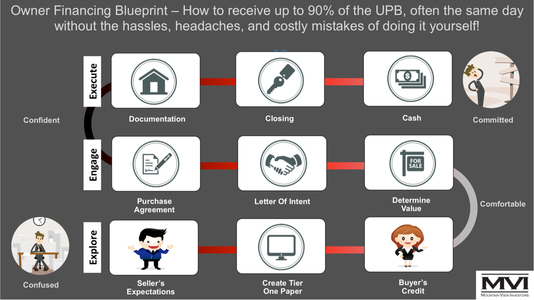 Note Buyers Blueprint