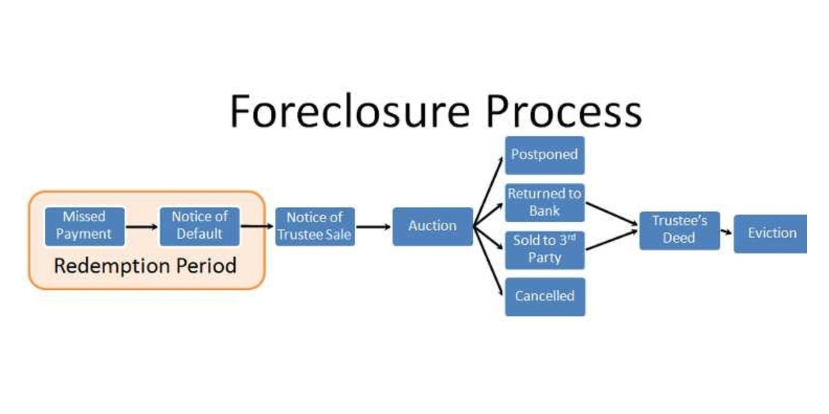 Understanding the Foreclosure Process in TX