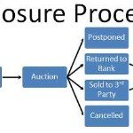 Understanding the Foreclosure Process in [state]