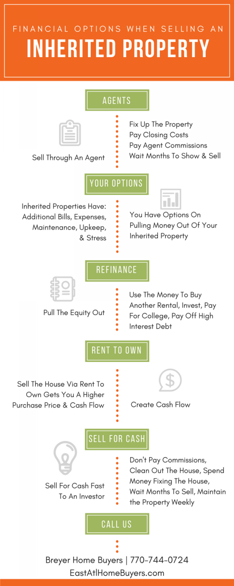 Financial Options You Can Pursue When Selling an Inherited Property we buy houses atlanta we buy ugly houses atlanta sell my house fast atlanta