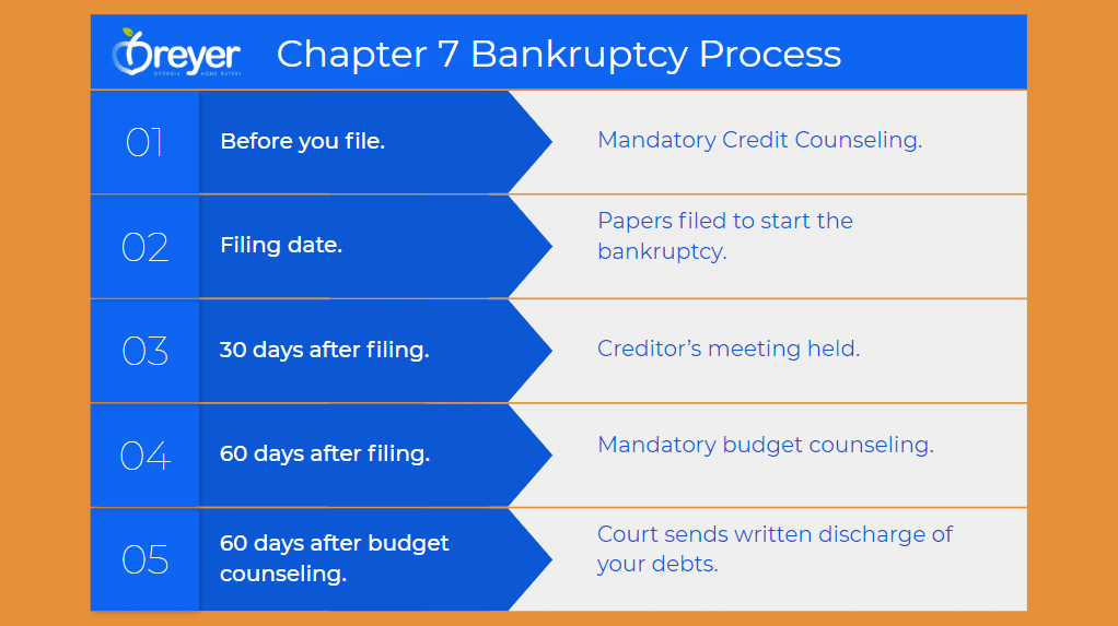 filing bankruptcy chapter 7 bankruptcy Atlanta Sandy Springs Roswell Johns Creek Alpharetta Marietta Smyrna Dunwoody Brookhaven Peachtree Corners Kennesaw Lawrenceville Duluth Suwanee Stone Mountain Lithonia Stone Mountain Ellenwood Decatur Cumming Grayson Snellville Lilburn Dacula Lawrenceville Buford GA Georgia