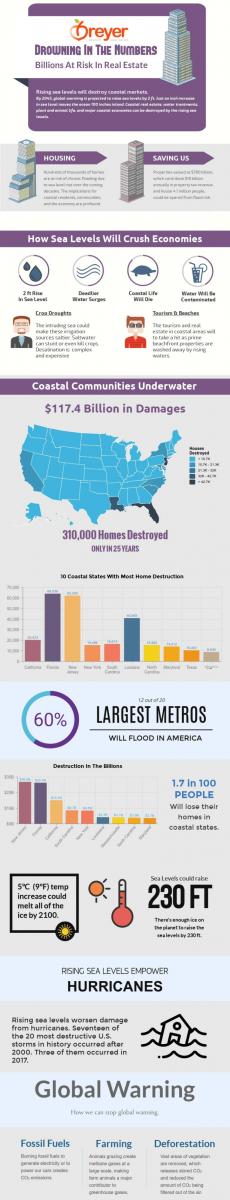 Global Warming - Rising Sea Level Effect On Coastal Real Estate - Breyer Home Buyers