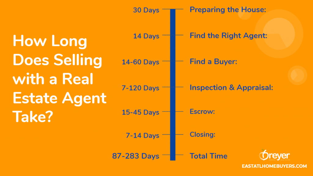 How Long Does It Take To Sell With A Realtor