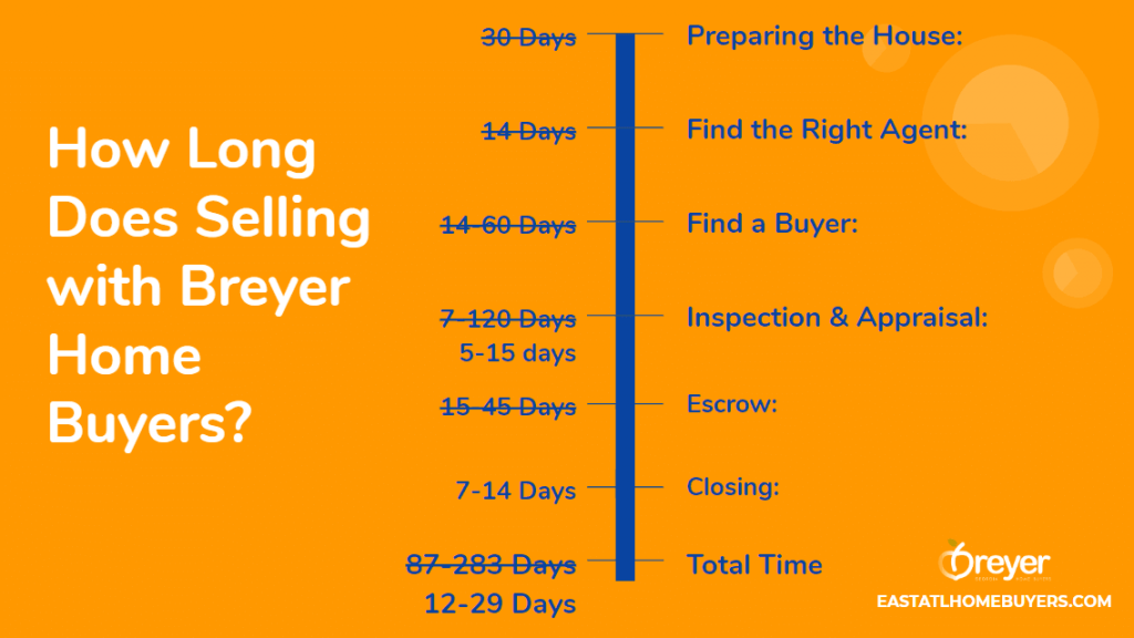 How Quickly Can A Cash Home Buyer Buy My House