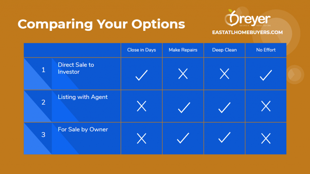 What Are My Options When Selling My House Atlanta Sandy Springs Roswell Johns Creek Alpharetta Marietta Smyrna Dunwoody Brookhaven Peachtree Corners Kennesaw Lawrenceville Duluth Suwanee Stone Mountain Norcross Lithonia Stone Mountain Ellenwood Decatur Cumming Grayson Snellville Lilburn Dacula Lawrenceville Buford GA Georgia