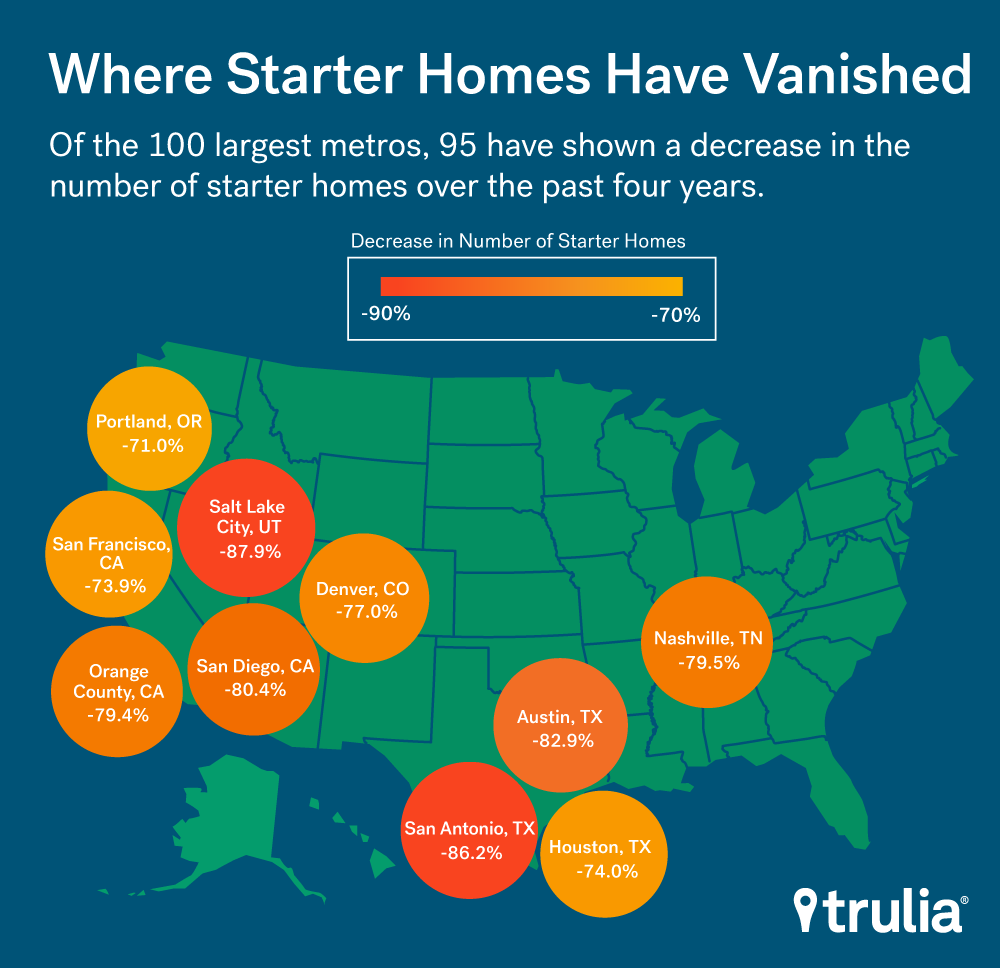 Where Starter Homes are Vanishing