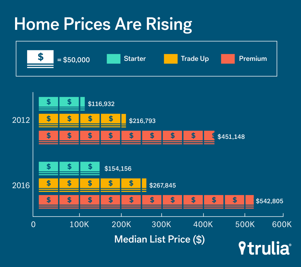 Homes Rising Prices