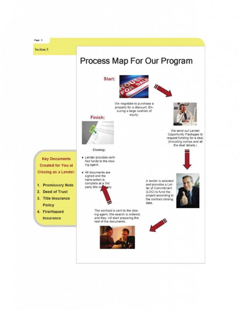 Cash flowing IRA Investment process
