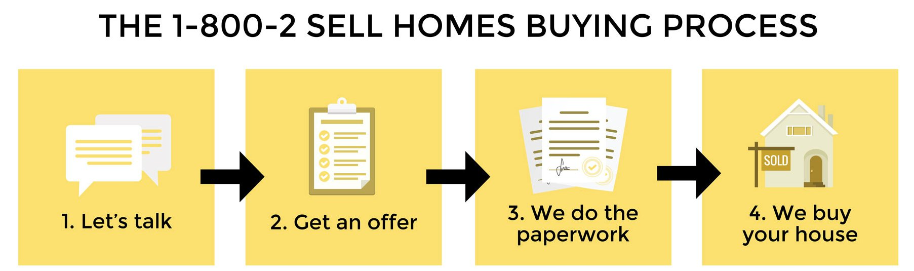 Our Home buying Process