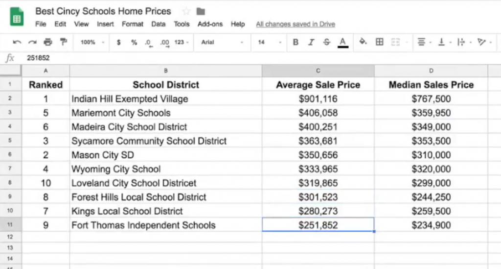average prices of homes in the best school districts in cincinnati