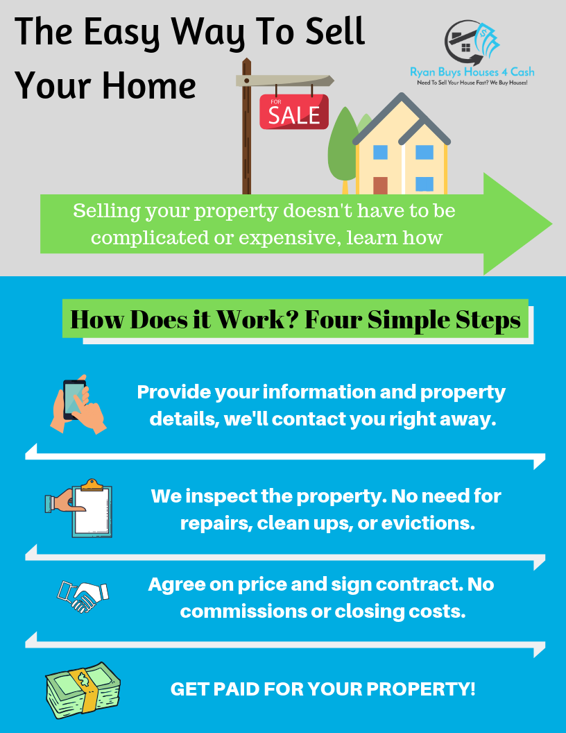 The Easy Way To Sell Your Home