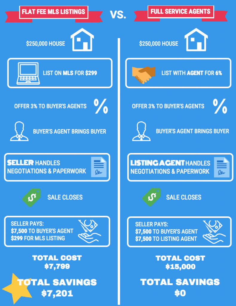 Flat Fee MLS Listings in Florida vs. Traditional Real Estate Agents