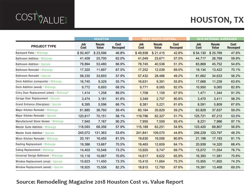 Sell Your House Fast in Houston - CVV report