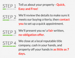How it works? 1. Tell us about your property 2. we'll look at the info and if it meets our buying criteria, we'll contact you to set up a quick appointment 3. We'll present you w/ a fair written, no-obligation offer 4. Closing: in as little as 7 days, we close at a local reputable title company, cash in your hands, and property off your hands in as little as 7 days.