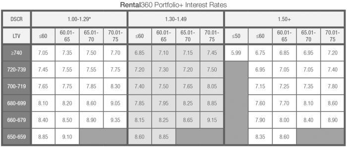 rental360-portfolio