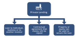 Private Lending Report