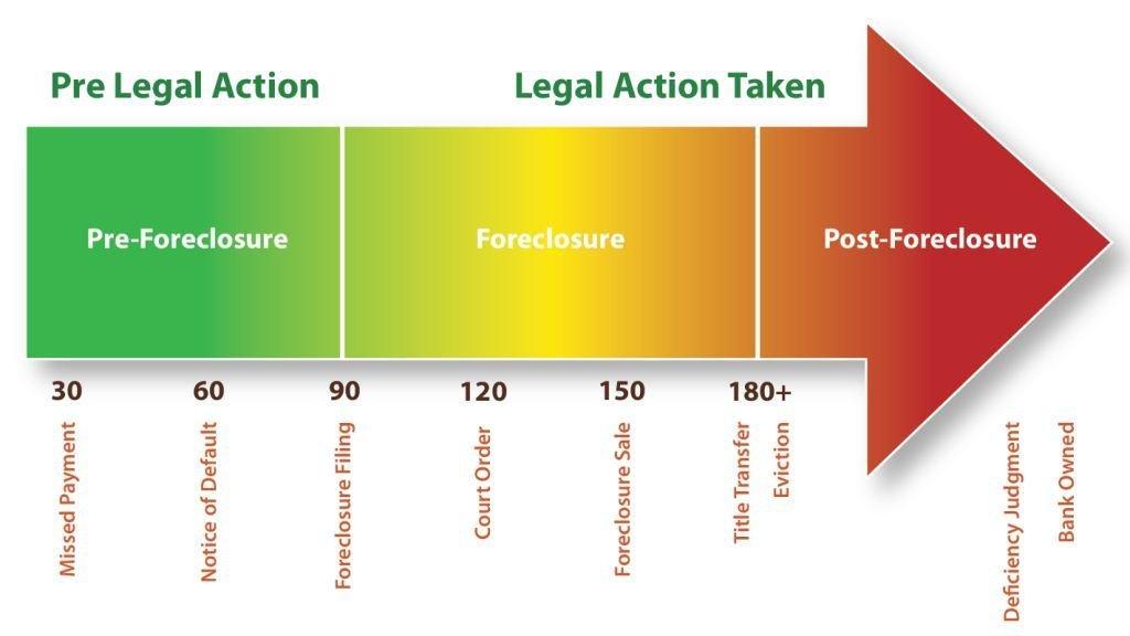 understanding the foreclosure process in pennsylvania