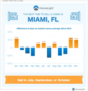 Best Time To Sell House In Miami