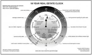 time clock - Real Estate