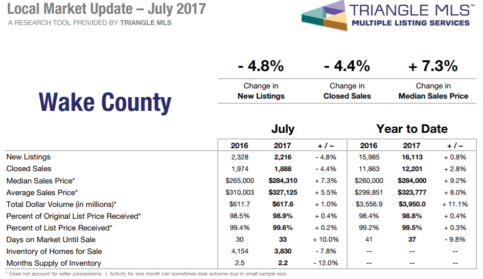 Wake County Housing Market Stats - Fall 2017