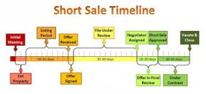 How to bid on a short sale property3