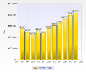 denver median sales price homes
