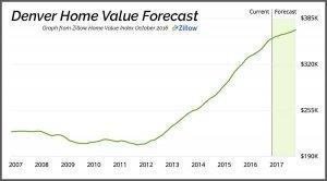 denver metro home value graph zillow.com