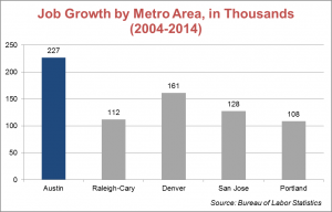 top job growth cities chart