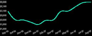 colorado springs real estate market statistics 2018