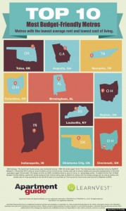 Rental Homes in Memphis, TN