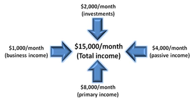 what is multiple streams of income