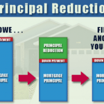 Principal Reduction