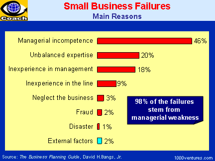 small-biz-failure-reasons