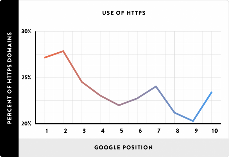 percent of https domains