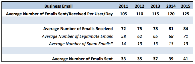 Report from the Radicati Groups report on Email Statistics